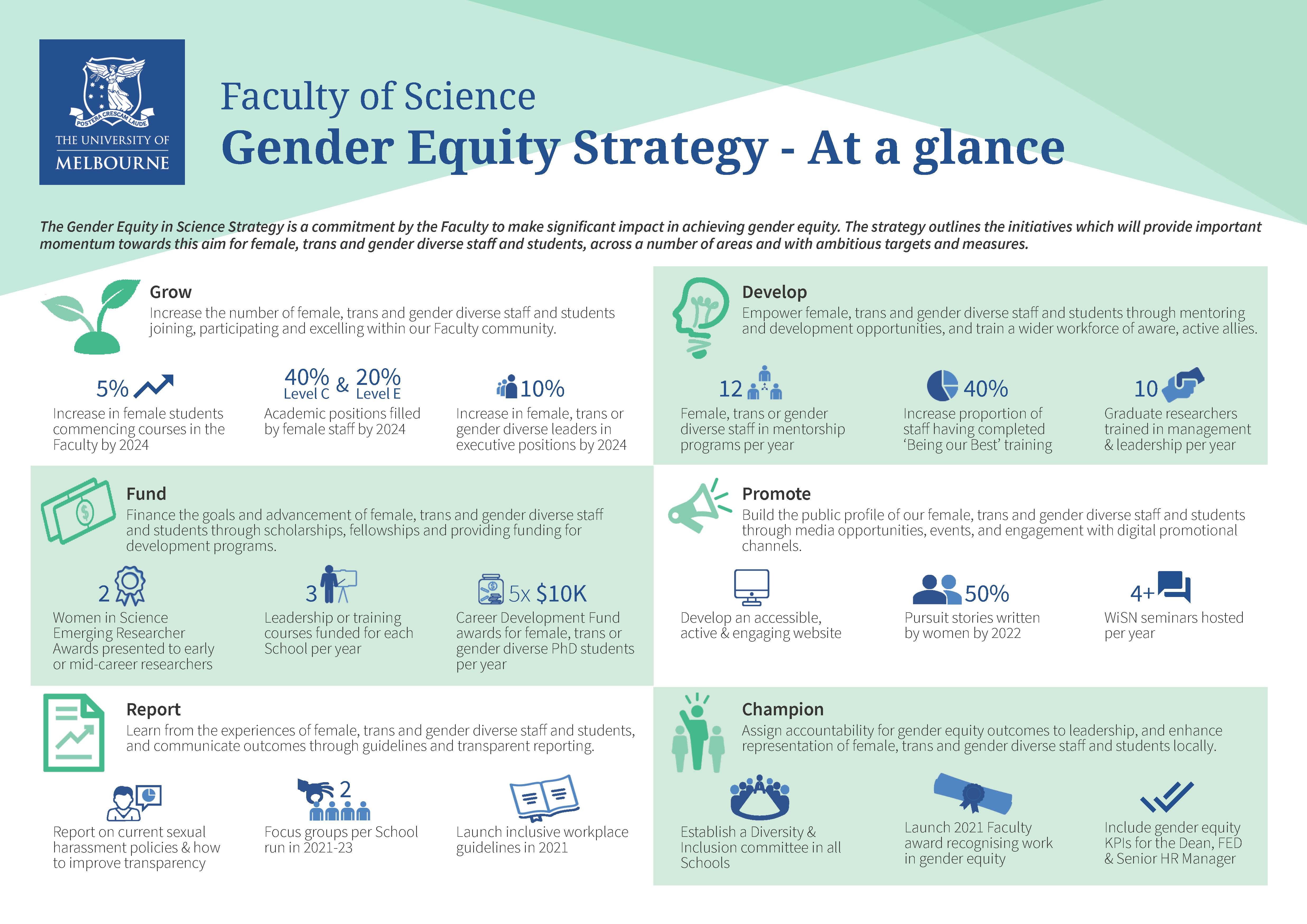 Our gender equity strategy